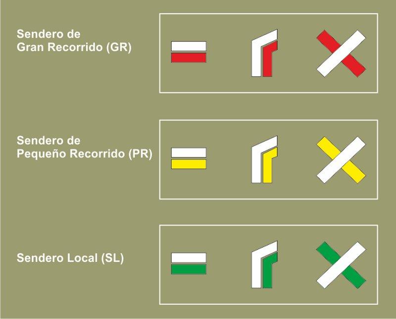 Oznacenie tras Spanielsko